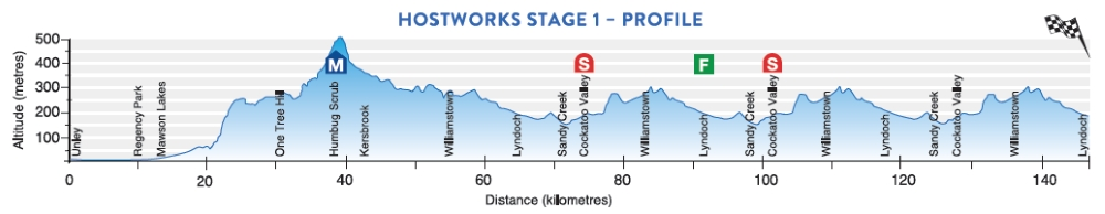 Tour Down Under 2017 Stage 1 profile