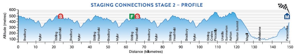 Tour Down Under 2017 Stage 2 profile