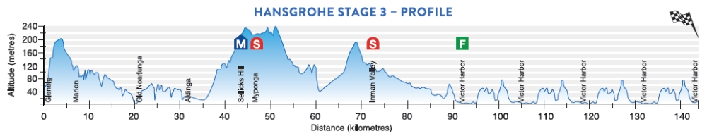 Tour Down Under 2017 Stage 3 profile