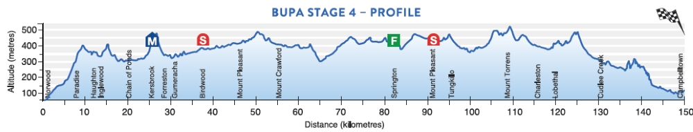 Tour Down Under 2017 Stage 4 profile