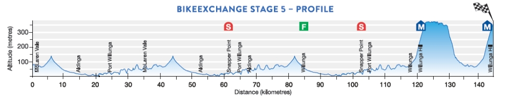 Tour Down Under 2017 Stage 5 profile