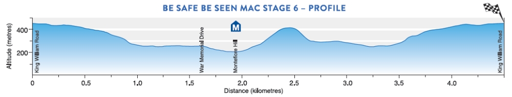 Tour Down Under 2017 Stage 6 profile