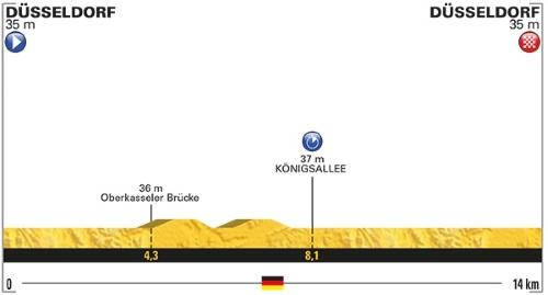 Tour De France 2017 Stage 1 profile