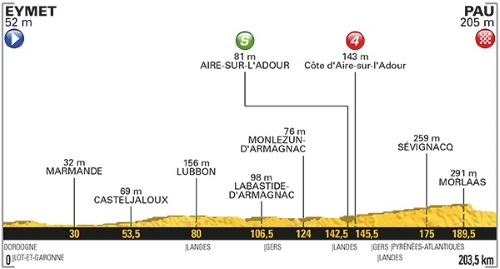 Tour De France 2017 Stage 11 profile