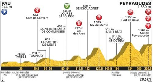 Tour De France 2017 Stage 12 profile