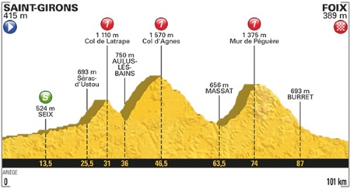 Tour De France 2017 Stage 13 profile