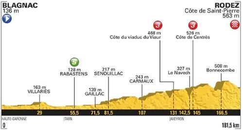 Tour De France 2017 Stage 14 profile