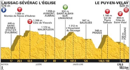 Tour De France 2017 Stage 15 profile