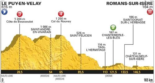 Tour De France 2017 Stage 16 profile