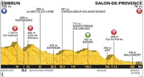 Tour De France 2017 Stage 19 profile