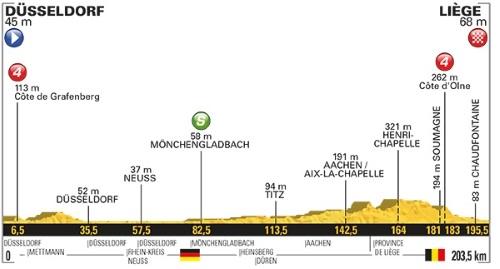Tour De France 2017 Stage 2 profile