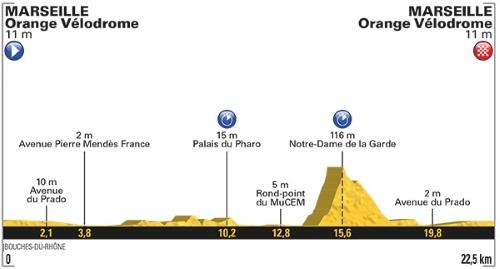 Tour De France 2017 Stage 20 profile