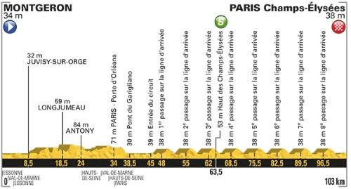 Tour De France 2017 Stage 21 profile