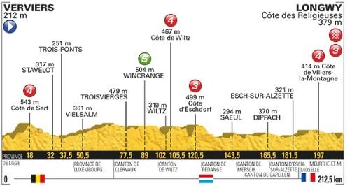 Tour De France 2017 Stage 3 profile