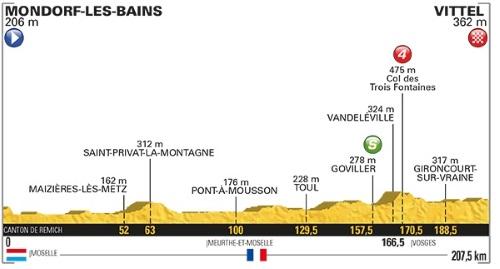 Tour De France 2017 Stage 4 profile