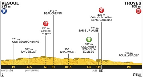 Tour De France 2017 Stage 6 profile