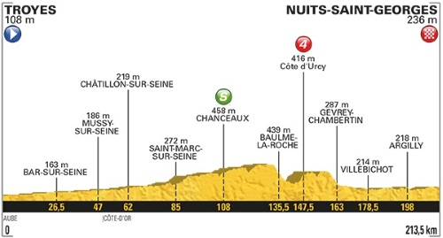 Tour De France 2017 Stage 7 profile