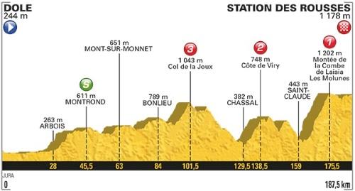 Tour De France 2017 Stage 8 profile