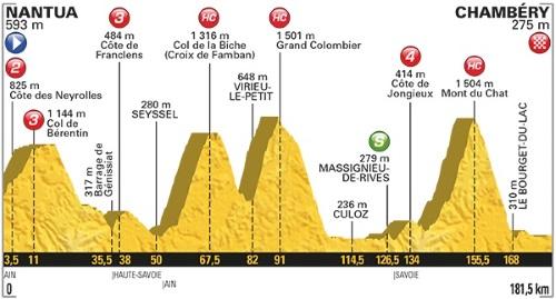 Tour De France 2017 Stage 9 profile
